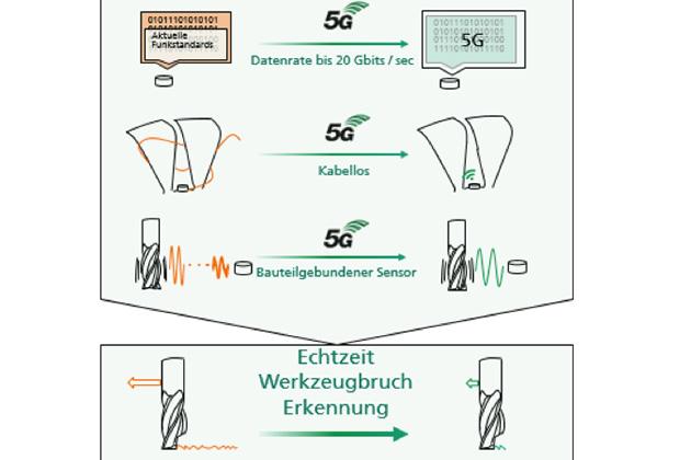 5g-Blockchain